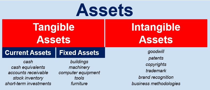asset-based-business-valuation