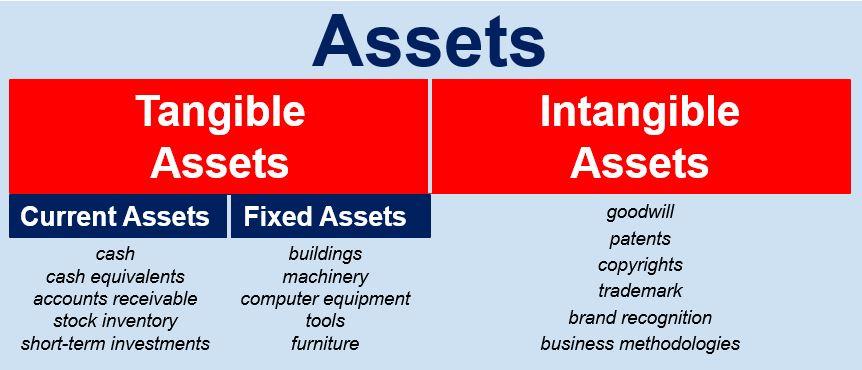 asset-based-business-valuation